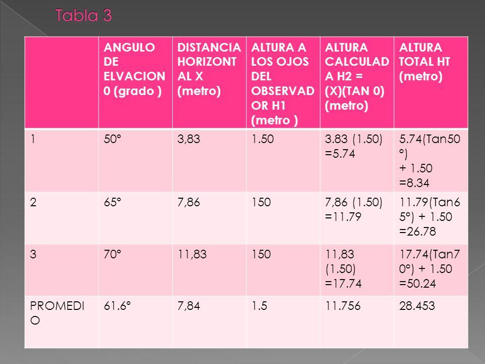 ANGULO DE ELVACION 0 (grado ) DISTANCIA HORIZONT AL X (metro) ALTURA A LOS OJOS DEL OBSERVAD OR H1 (metro ) ALTURA CALCULAD A H2 = (X)(TAN 0) (metro)