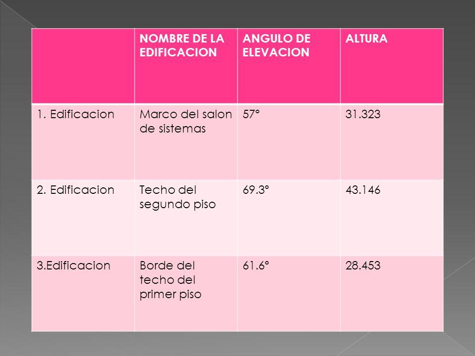 NOMBRE DE LA EDIFICACION ANGULO DE ELEVACION ALTURA 1. EdificacionMarco del salon de sistemas 57º31.323 2. EdificacionTecho del segundo piso 69.3º43.1