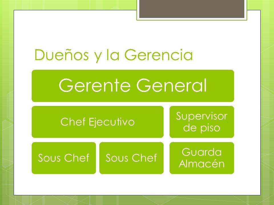 Empleados Cocina Cocineros Limpieza Salón Meseros Bar tender Host Bus-boy Valet Parking Oficina Oficial de ventas Secretaria
