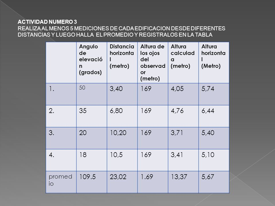 Angulo de elevació n (grados) Distancia horizonta l (metro) Altura de los ojos del observad or (metro) Altura calculad a (metro) Altura horizonta l (M