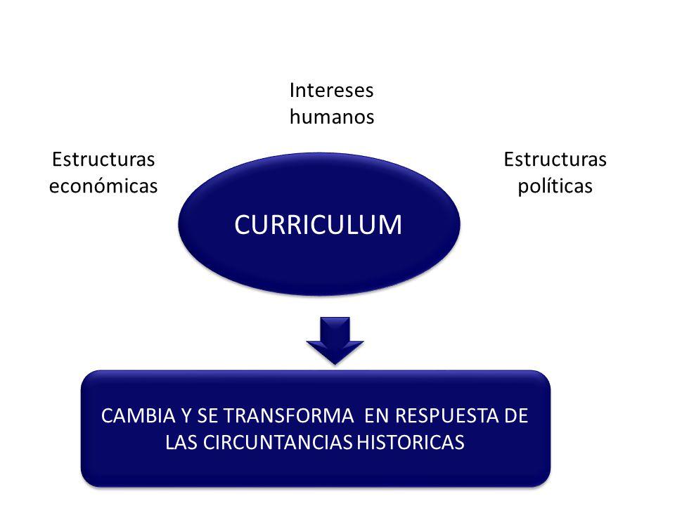 CURRICULUM CAMBIA Y SE TRANSFORMA EN RESPUESTA DE LAS CIRCUNTANCIAS HISTORICAS Estructuras económicas Estructuras políticas Intereses humanos