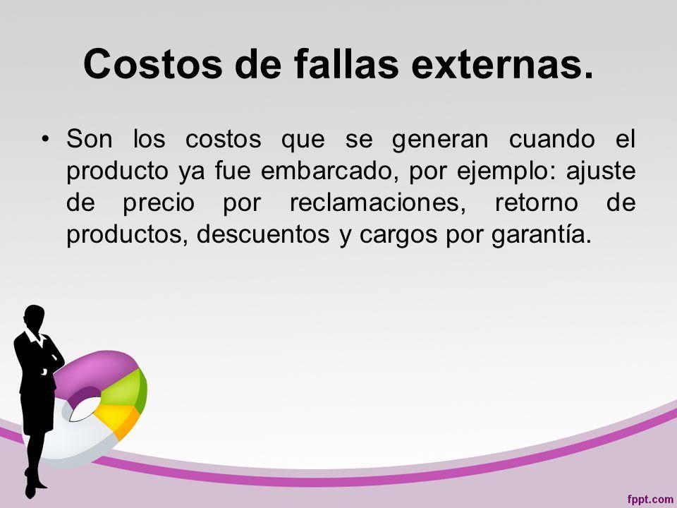 Costos de fallas externas.
