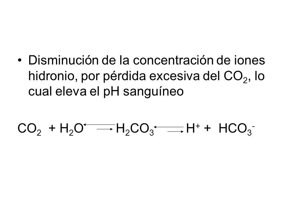Disminución de la concentración de iones hidronio, por pérdida excesiva del CO 2, lo cual eleva el pH sanguíneo CO 2 + H 2 O H 2 CO 3 H + + HCO 3 -