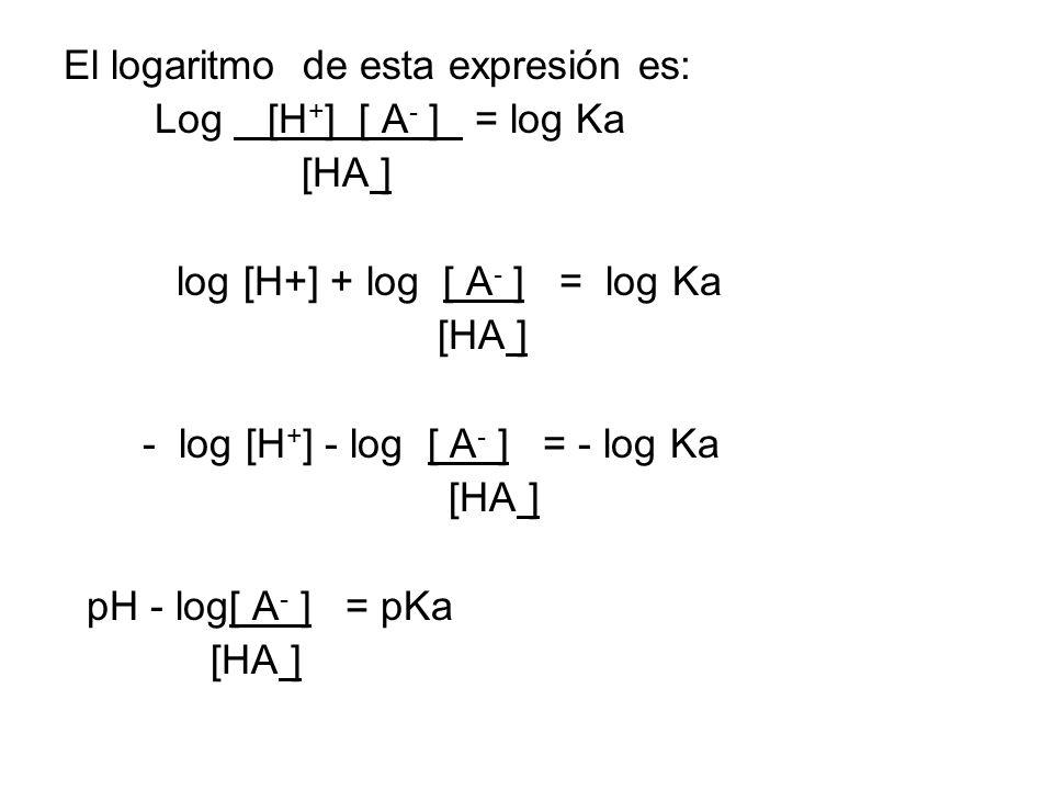 El logaritmo de esta expresión es: Log [H + ] [ A - ] = log Ka [HA ] log [H+] + log [ A - ] = log Ka [HA ] - log [H + ] - log [ A - ] = - log Ka [HA ] pH - log[ A - ] = pKa [HA ]
