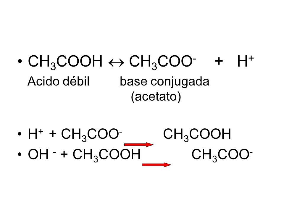 CH 3 COOH  CH 3 COO - + H + Acido débil base conjugada (acetato) H + + CH 3 COO - CH 3 COOH OH - + CH 3 COOH CH 3 COO -