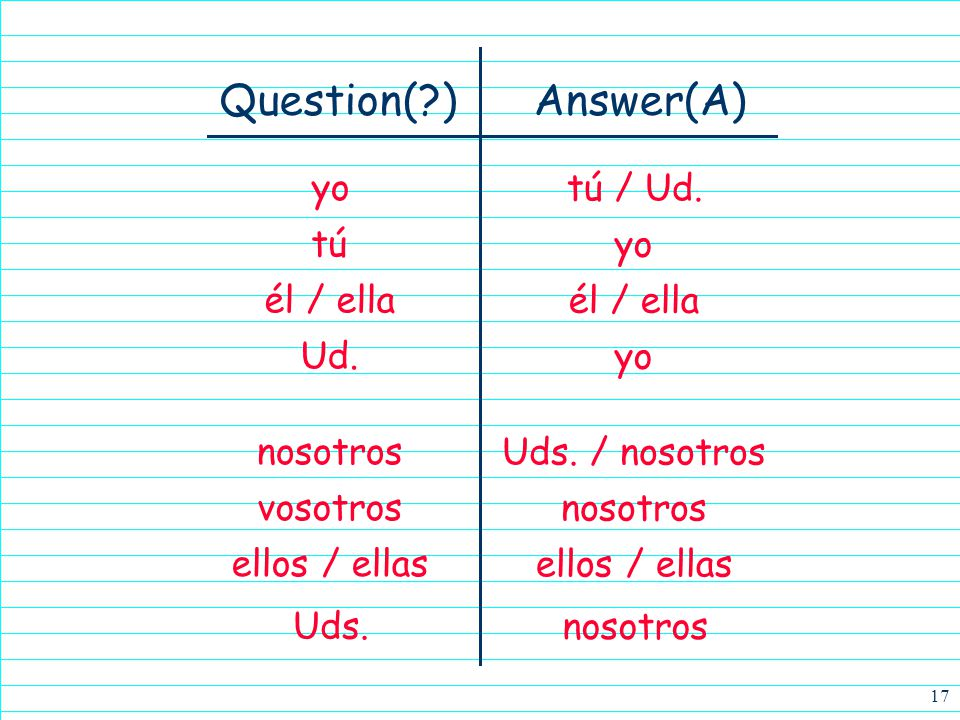16 When answering questions, pay attention to the verb form.
