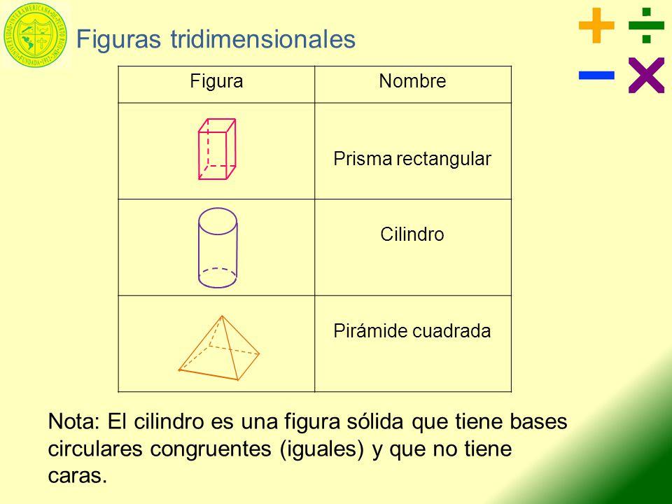 Figuras tridimensionales Nota: El cilindro es una figura sólida que tiene bases circulares congruentes (iguales) y que no tiene caras. FiguraNombre Pr