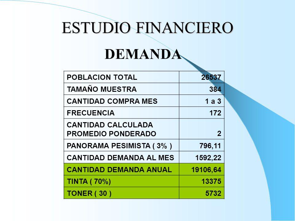 ESTUDIO FINANCIERO POBLACION TOTAL26537 TAMAÑO MUESTRA384 CANTIDAD COMPRA MES1 a 3 FRECUENCIA172 CANTIDAD CALCULADA PROMEDIO PONDERADO2 PANORAMA PESIMISTA ( 3% )796,11 CANTIDAD DEMANDA AL MES1592,22 CANTIDAD DEMANDA ANUAL19106,64 TINTA ( 70%)13375 TONER ( 30 )5732 DEMANDA