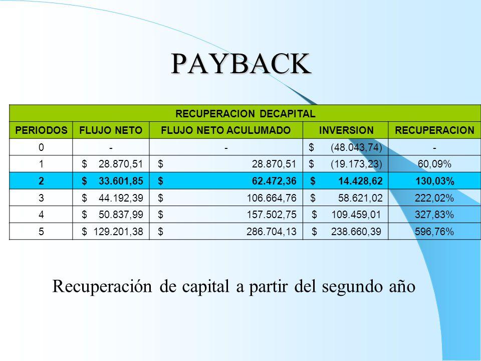 PAYBACK RECUPERACION DECAPITAL PERIODOSFLUJO NETOFLUJO NETO ACULUMADO INVERSIONRECUPERACION 0--$ (48.043,74)- 1 $ 28.870,51 $ (19.173,23)60,09% 2 $ 33.601,85 $ 62.472,36 $ 14.428,62130,03% 3 $ 44.192,39 $ 106.664,76 $ 58.621,02222,02% 4 $ 50.837,99 $ 157.502,75 $ 109.459,01327,83% 5 $ 129.201,38 $ 286.704,13 $ 238.660,39596,76% Recuperación de capital a partir del segundo año