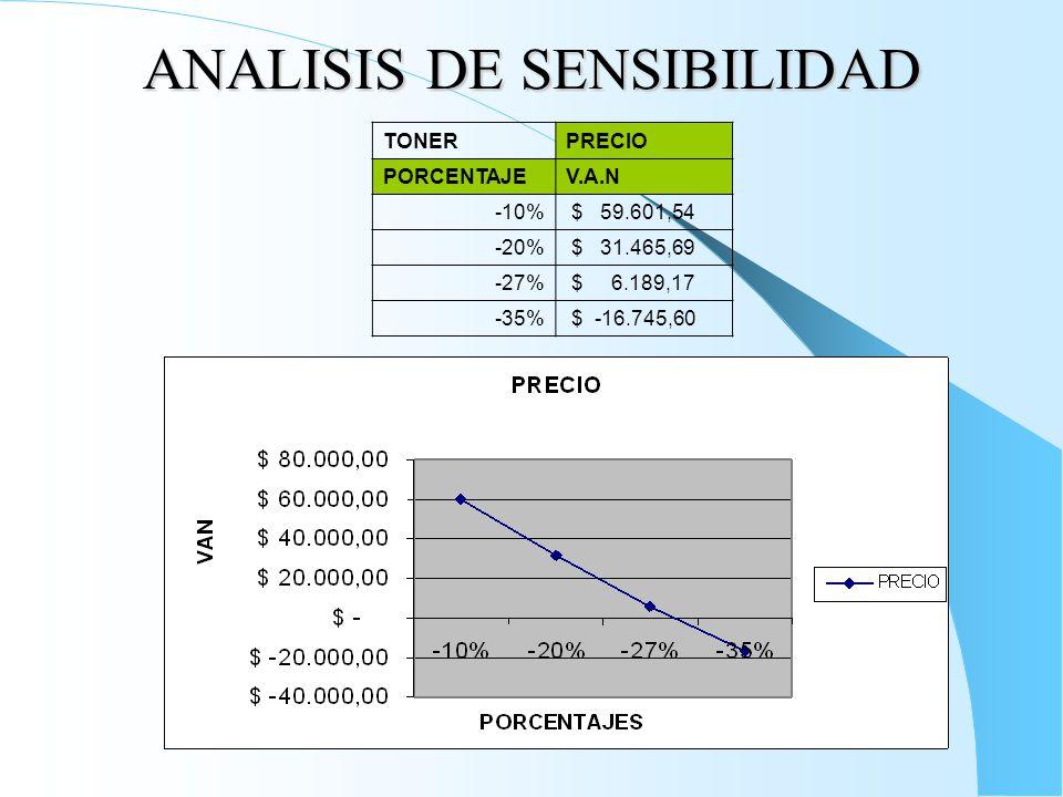 ANALISIS DE SENSIBILIDAD TONERPRECIO PORCENTAJEV.A.N -10% $ 59.601,54 -20% $ 31.465,69 -27% $ 6.189,17 -35% $ -16.745,60