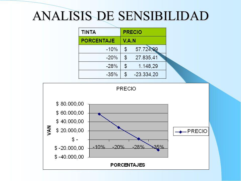 ANALISIS DE SENSIBILIDAD TINTAPRECIO PORCENTAJEV.A.N -10% $ 57.724,99 -20% $ 27.835,41 -28% $ 1.148,29 -35% $ -23.334,20
