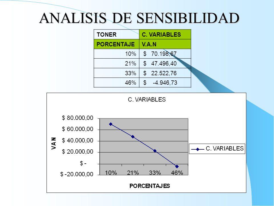 ANALISIS DE SENSIBILIDAD TONERC.