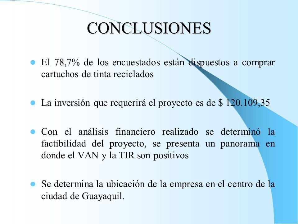 CONCLUSIONES El 78,7% de los encuestados están dispuestos a comprar cartuchos de tinta reciclados La inversión que requerirá el proyecto es de $ 120.109,35 Con el análisis financiero realizado se determinó la factibilidad del proyecto, se presenta un panorama en donde el VAN y la TIR son positivos Se determina la ubicación de la empresa en el centro de la ciudad de Guayaquil.