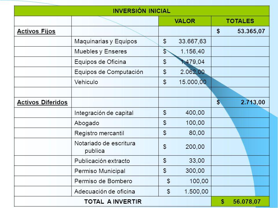INVERSIÓN INICIAL VALORTOTALES Activos Fijos $ 53.365,07 Maquinarias y Equipos $ 33.667,63 Muebles y Enseres $ 1.156,40 Equipos de Oficina $ 1.479,04 Equipos de Computación $ 2.062,00 Vehiculo $ 15.000,00 Activos Diferidos $ 2.713,00 Integración de capital $ 400,00 Abogado $ 100,00 Registro mercantil $ 80,00 Notariado de escritura publica $ 200,00 Publicación extracto $ 33,00 Permiso Municipal $ 300,00 Permiso de Bombero $ 100,00 Adecuación de oficina $ 1.500,00 TOTAL A INVERTIR $ 56.078,07