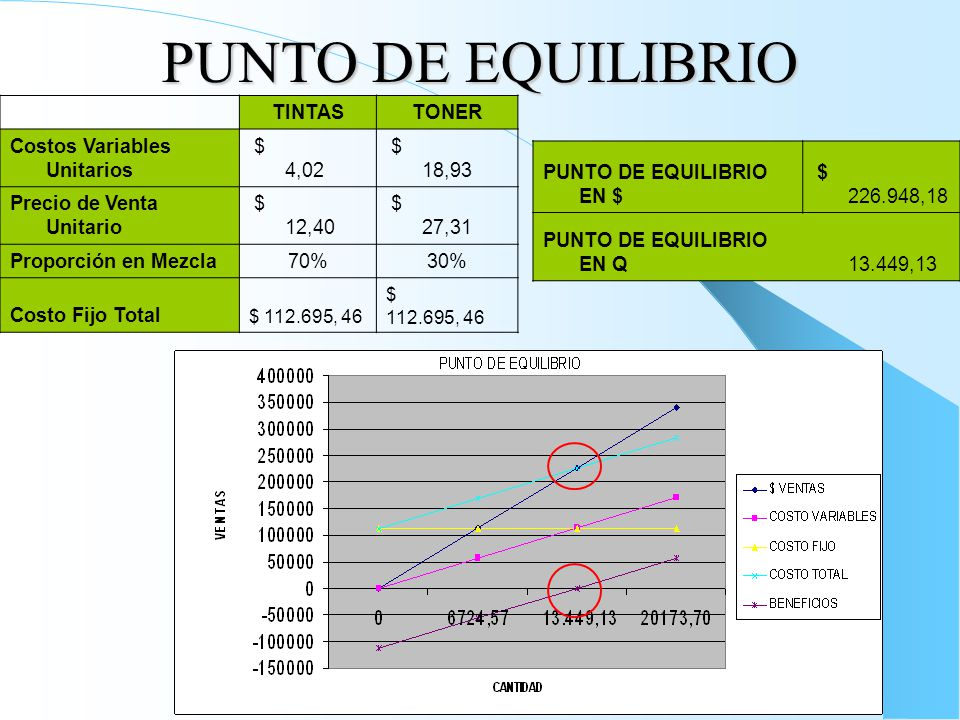 PUNTO DE EQUILIBRIO TINTASTONER Costos Variables Unitarios $ 4,02 $ 18,93 Precio de Venta Unitario $ 12,40 $ 27,31 Proporción en Mezcla70%30% Costo Fijo Total $ 112.695, 46 PUNTO DE EQUILIBRIO EN $ $ 226.948,18 PUNTO DE EQUILIBRIO EN Q 13.449,13
