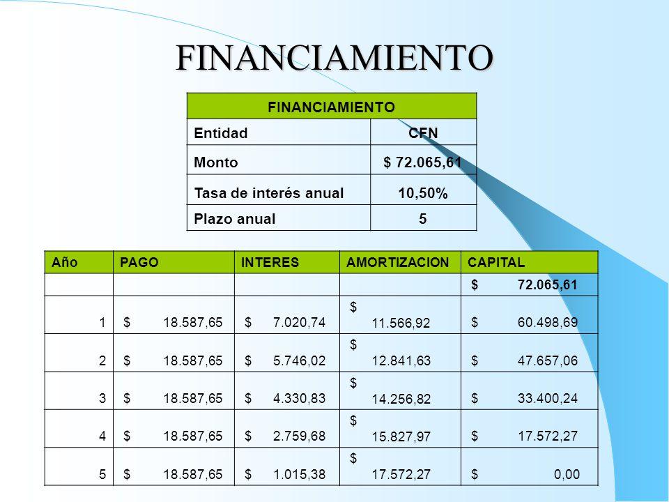 FINANCIAMIENTO FINANCIAMIENTO EntidadCFN Monto$ 72.065,61 Tasa de interés anual10,50% Plazo anual5 AñoPAGOINTERESAMORTIZACIONCAPITAL $ 72.065,61 1 $ 18.587,65 $ 7.020,74 $ 11.566,92 $ 60.498,69 2 $ 18.587,65 $ 5.746,02 $ 12.841,63 $ 47.657,06 3 $ 18.587,65 $ 4.330,83 $ 14.256,82 $ 33.400,24 4 $ 18.587,65 $ 2.759,68 $ 15.827,97 $ 17.572,27 5 $ 18.587,65 $ 1.015,38 $ 17.572,27 $ 0,00