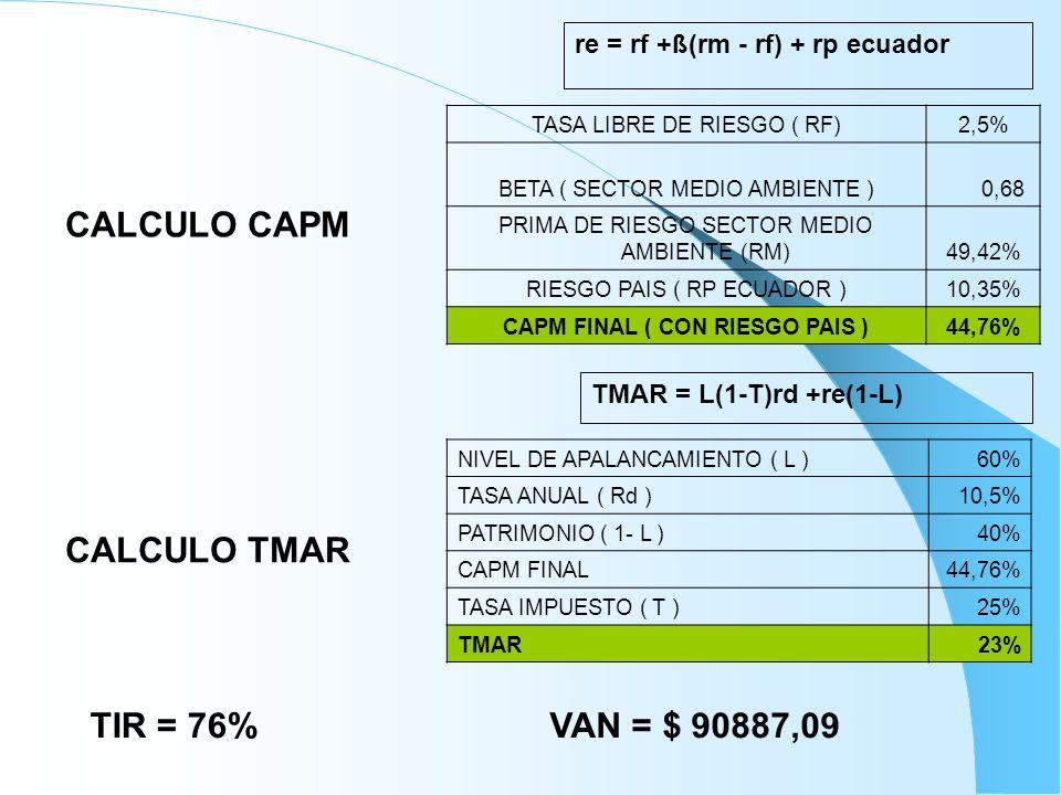 re = rf +ß(rm - rf) + rp ecuador TASA LIBRE DE RIESGO ( RF)2,5% BETA ( SECTOR MEDIO AMBIENTE ) 0,68 PRIMA DE RIESGO SECTOR MEDIO AMBIENTE (RM)49,42% RIESGO PAIS ( RP ECUADOR )10,35% CAPM FINAL ( CON RIESGO PAIS )44,76% TMAR = L(1-T)rd +re(1-L) NIVEL DE APALANCAMIENTO ( L )60% TASA ANUAL ( Rd )10,5% PATRIMONIO ( 1- L )40% CAPM FINAL44,76% TASA IMPUESTO ( T )25% TMAR23% CALCULO CAPM CALCULO TMAR TIR = 76%VAN = $ 90887,09