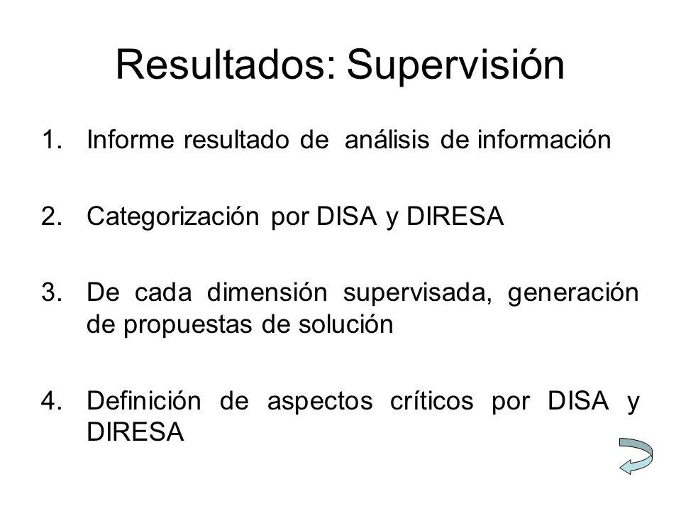 Resultados: Supervisión 1.Informe resultado de análisis de información 2.Categorización por DISA y DIRESA 3.De cada dimensión supervisada, generación de propuestas de solución 4.Definición de aspectos críticos por DISA y DIRESA