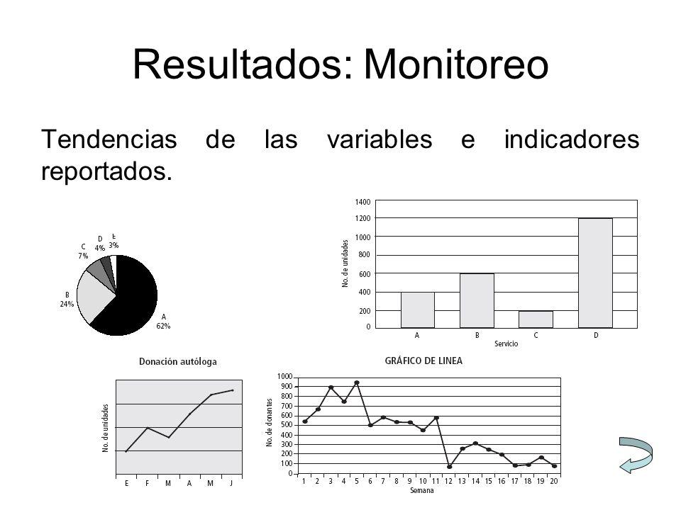 Resultados: Monitoreo Tendencias de las variables e indicadores reportados.