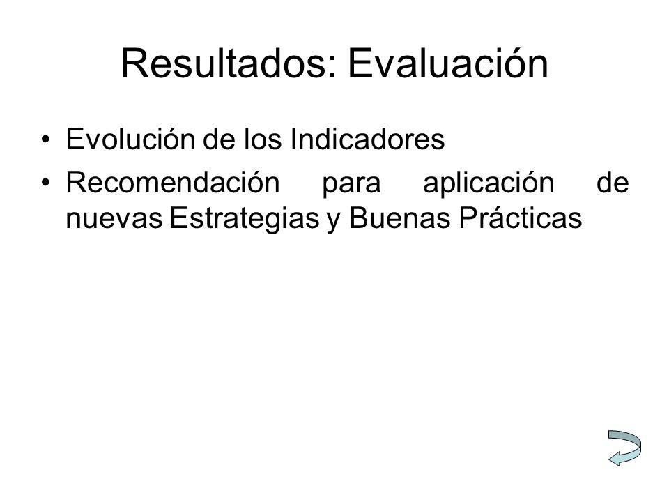 Resultados: Evaluación Evolución de los Indicadores Recomendación para aplicación de nuevas Estrategias y Buenas Prácticas