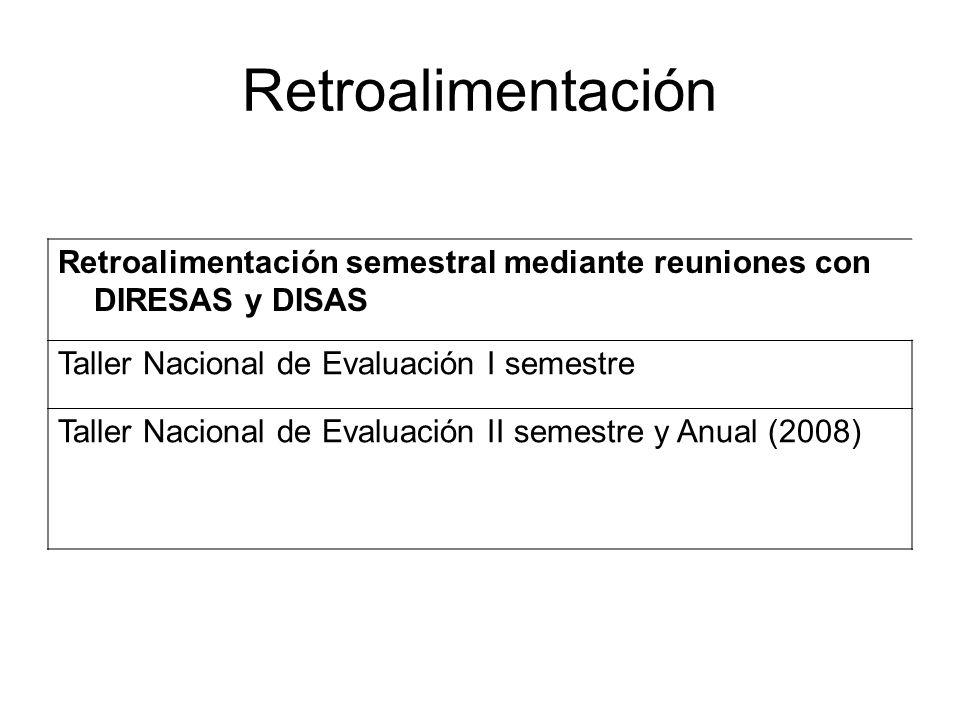 Retroalimentación semestral mediante reuniones con DIRESAS y DISAS Taller Nacional de Evaluación I semestre Taller Nacional de Evaluación II semestre y Anual (2008)