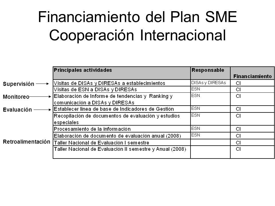 Financiamiento del Plan SME Cooperación Internacional Supervisión Monitoreo Evaluación Retroalimentación