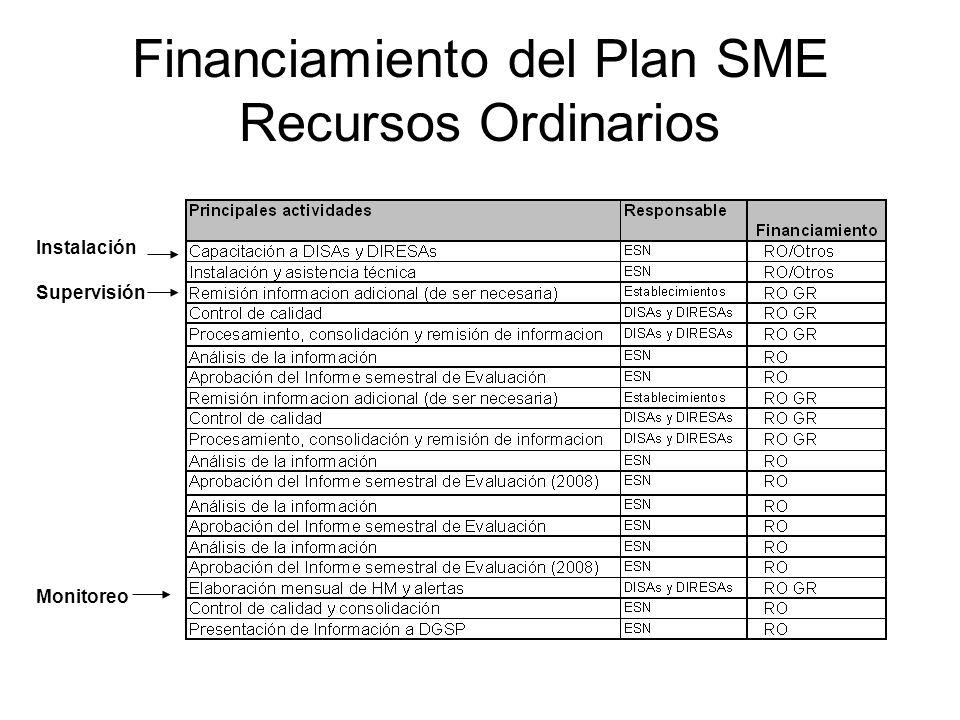 Financiamiento del Plan SME Recursos Ordinarios Instalación Supervisión Monitoreo