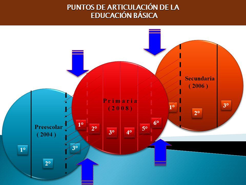 Secundaria ( 2006 ) Secundaria ( 2006 ) 1° 2° 3° Preescolar ( 2004 ) Preescolar ( 2004 ) 1° 2° 3° P r i m a r i a ( 2 0 0 8 ) P r i m a r i a ( 2 0 0 8 ) 3° 1° 2° 6° 4° 5° PUNTOS DE ARTICULACIÓN DE LA EDUCACIÓN BÁSICA EDUCACIÓN BÁSICA
