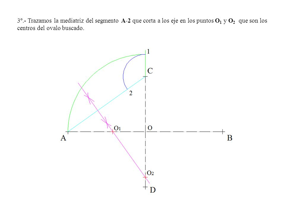 3º.- Trazamos la mediatriz del segmento A-2 que corta a los eje en los puntos O 1 y O 2 que son los centros del ovalo buscado.