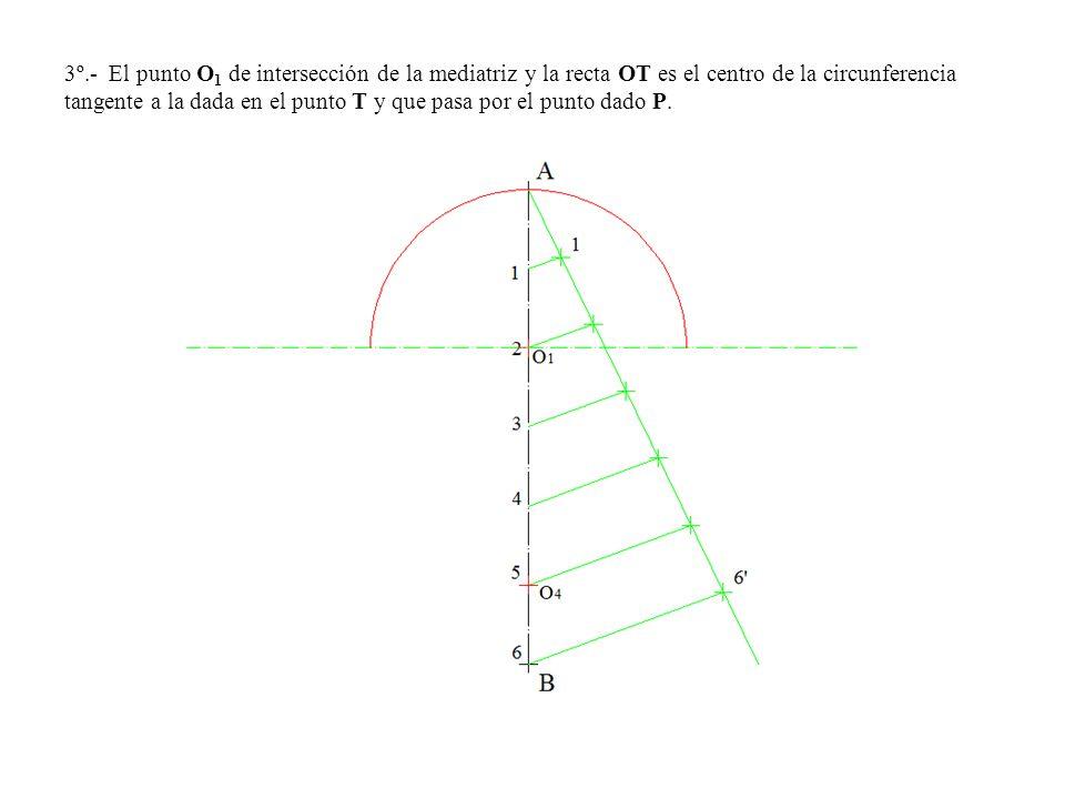 3º.- El punto O 1 de intersección de la mediatriz y la recta OT es el centro de la circunferencia tangente a la dada en el punto T y que pasa por el punto dado P.