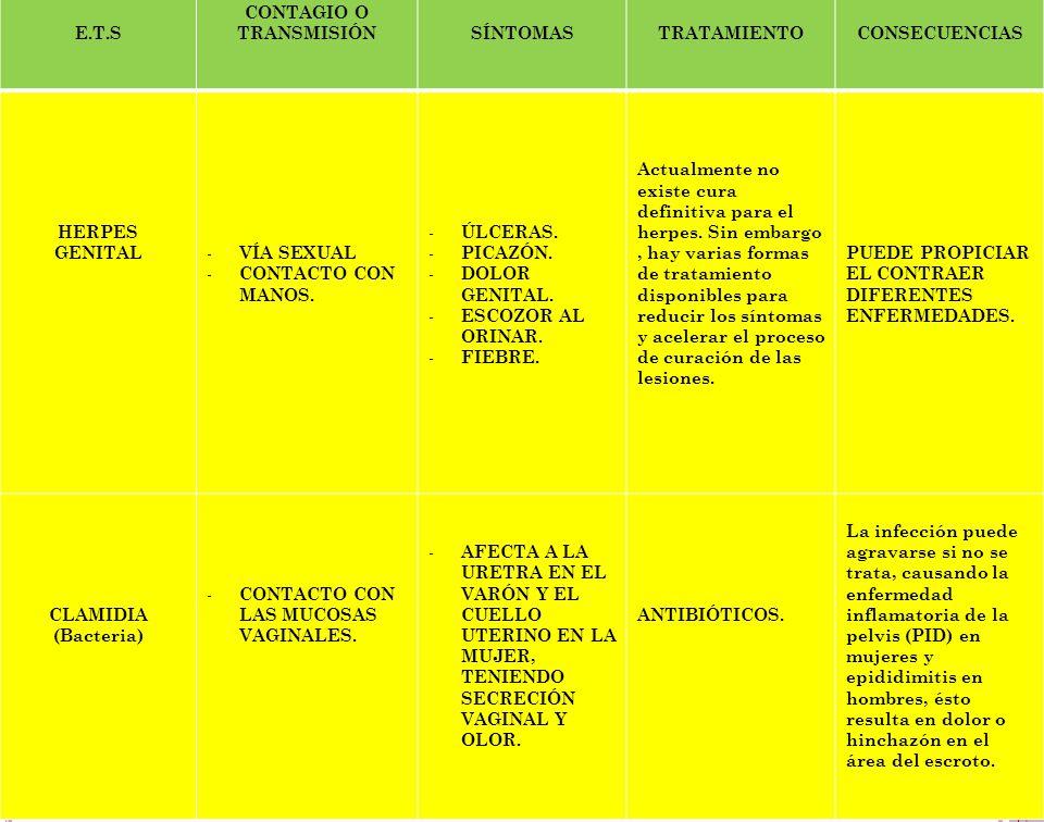 E.T.S CONTAGIO O TRANSMISIÓNSÍNTOMASTRATAMIENTOCONSECUENCIAS TRICOMONAS (Parásitos) - EL HOMBRE PUEDE CONTAGIAR AUNQUE NO PRESENTE SÍNTOMAS.