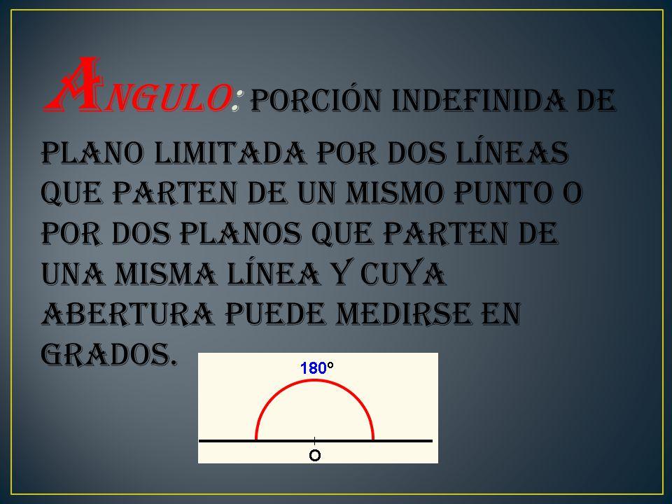 A ngulo: Porción indefinida de plano limitada por dos líneas que parten de un mismo punto o por dos planos que parten de una misma línea y cuya abertura puede medirse en grados.