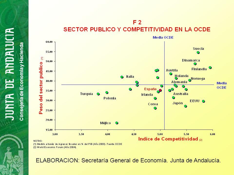 junta andalucia consejeria economia y hacienda: