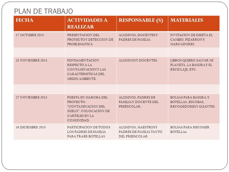 PLAN DE TRABAJO FECHAACTIVIDADES A REALIZAR RESPONSABLE (S)MATERIALES 17 OCTUBRE 2013PRESENTACION DEL PROYECTO Y DETECCION DE PROBLEMATICA ALUMNOS, DOCENTES Y PADRES DE FAMILIA.