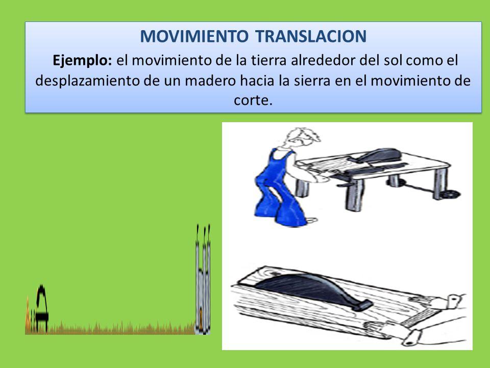 MOVIMIENTO TRANSLACION Ejemplo: el movimiento de la tierra alrededor del sol como el desplazamiento de un madero hacia la sierra en el movimiento de corte.