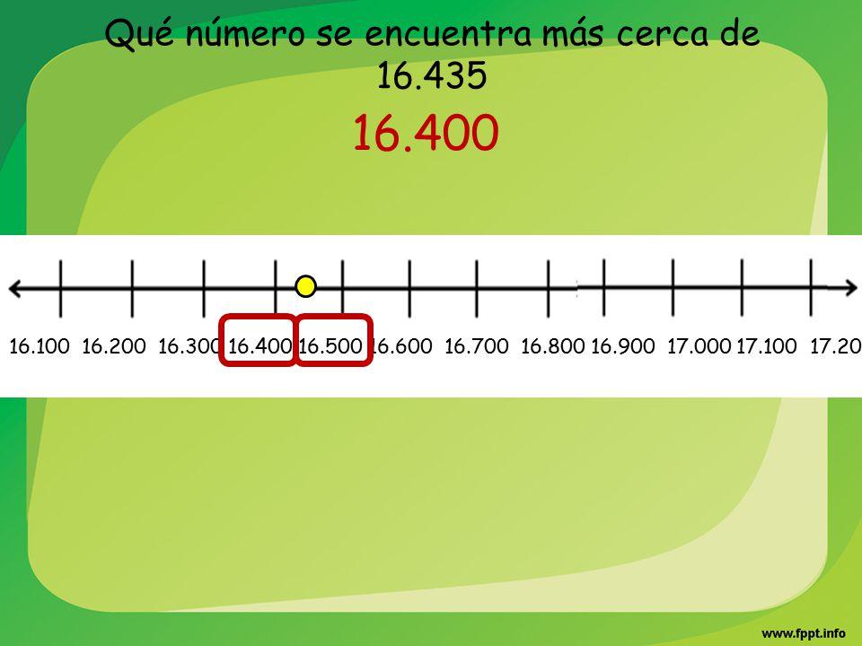 Qué número se encuentra más cerca de 16.435 16.400 16.100 16.200 16.300 16.400 16.500 16.600 16.700 16.800 16.900 17.000 17.100 17.200