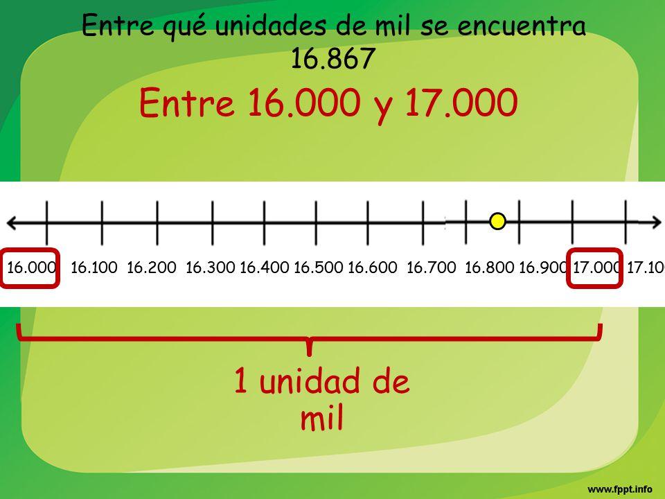 Entre qué unidades de mil se encuentra 16.867 Entre 16.000 y 17.000 16.000 16.100 16.200 16.300 16.400 16.500 16.600 16.700 16.800 16.900 17.000 17.10