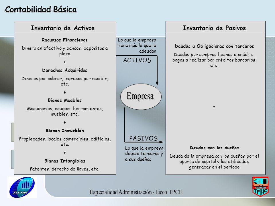 Inventario de Activos Inventario de Pasivos Recursos Financieros Dinero en efectivo y bancos, depósitos a plazo + Derechos Adquiridos Dineros por cobr