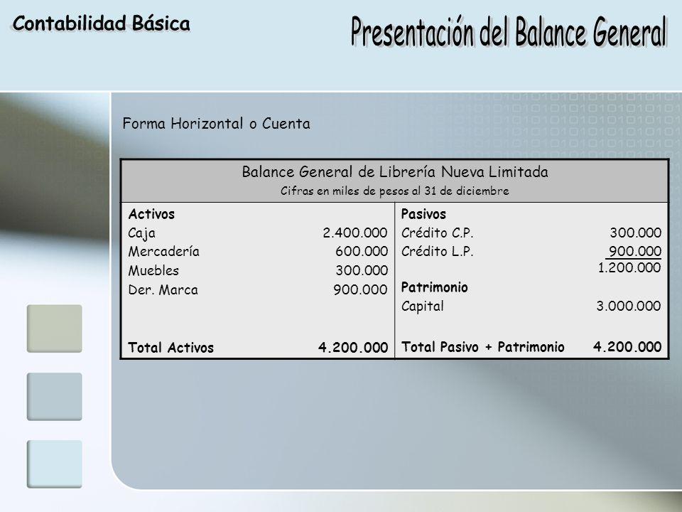 Forma Horizontal o Cuenta Balance General de Librería Nueva Limitada Cifras en miles de pesos al 31 de diciembre Activos Caja 2.400.000 Mercadería 600