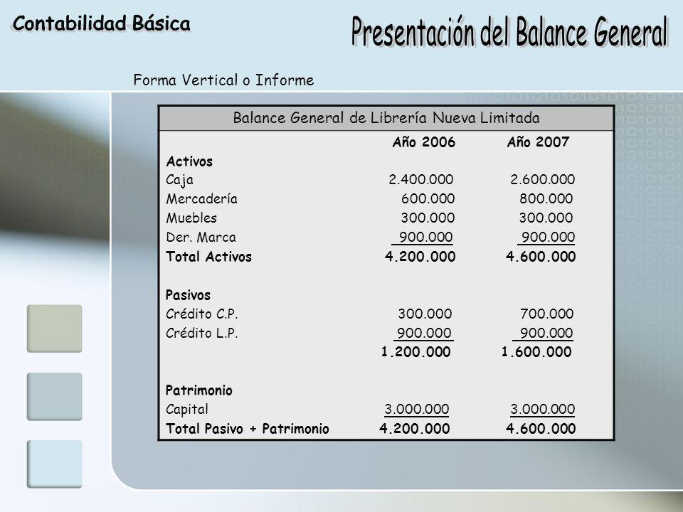 Forma Vertical o Informe Balance General de Librería Nueva Limitada Año 2006 Año 2007 Activos Caja 2.400.000 2.600.000 Mercadería 600.000 800.000 Mueb