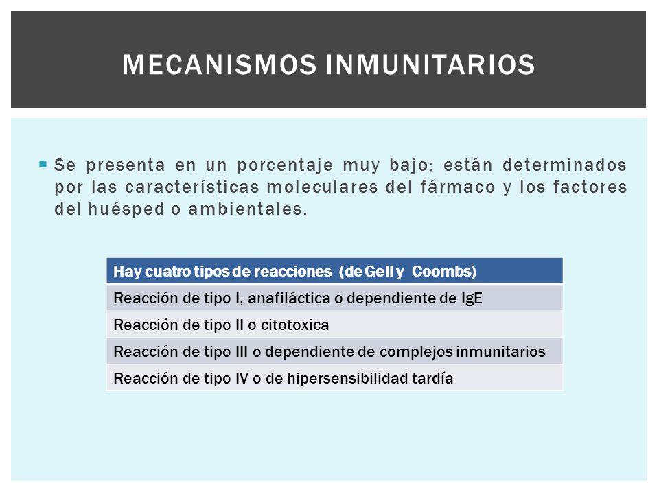 Se presenta en un porcentaje muy bajo; están determinados por las características moleculares del fármaco y los factores del huésped o ambientales.