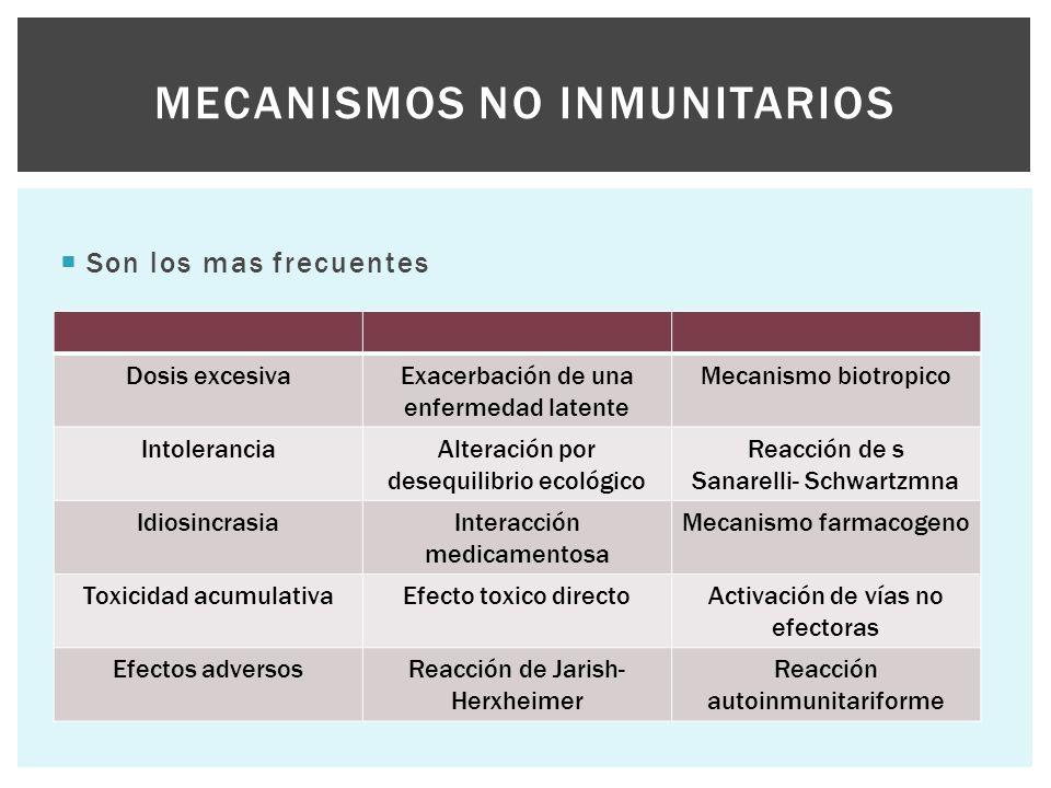 Son los mas frecuentes MECANISMOS NO INMUNITARIOS Dosis excesivaExacerbación de una enfermedad latente Mecanismo biotropico IntoleranciaAlteración p