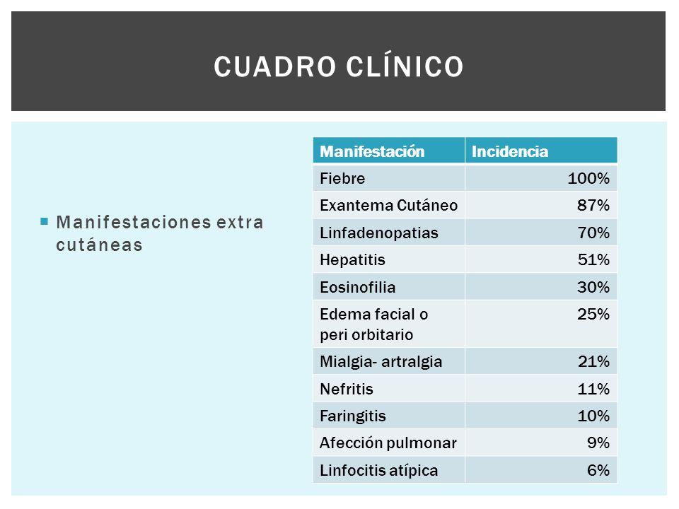  Manifestaciones extra cutáneas CUADRO CLÍNICO ManifestaciónIncidencia Fiebre100% Exantema Cutáneo87% Linfadenopatias70% Hepatitis51% Eosinofilia30%
