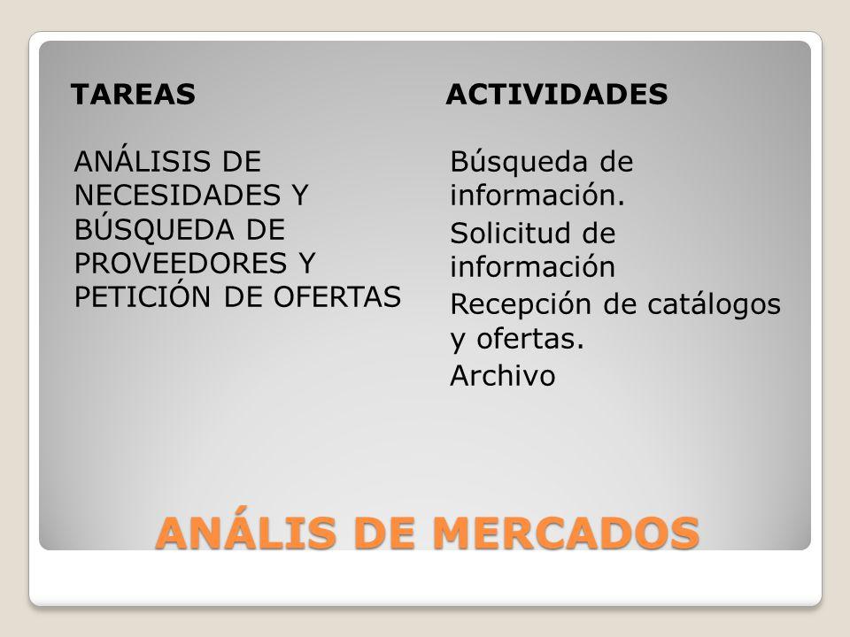 ANÁLIS DE MERCADOS TAREASACTIVIDADES ANÁLISIS DE NECESIDADES Y BÚSQUEDA DE PROVEEDORES Y PETICIÓN DE OFERTAS Búsqueda de información. Solicitud de inf