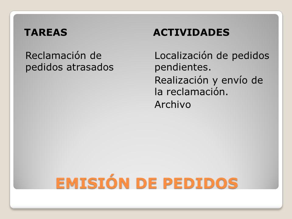 EMISIÓN DE PEDIDOS TAREASACTIVIDADES Reclamación de pedidos atrasados Localización de pedidos pendientes. Realización y envío de la reclamación. Archi
