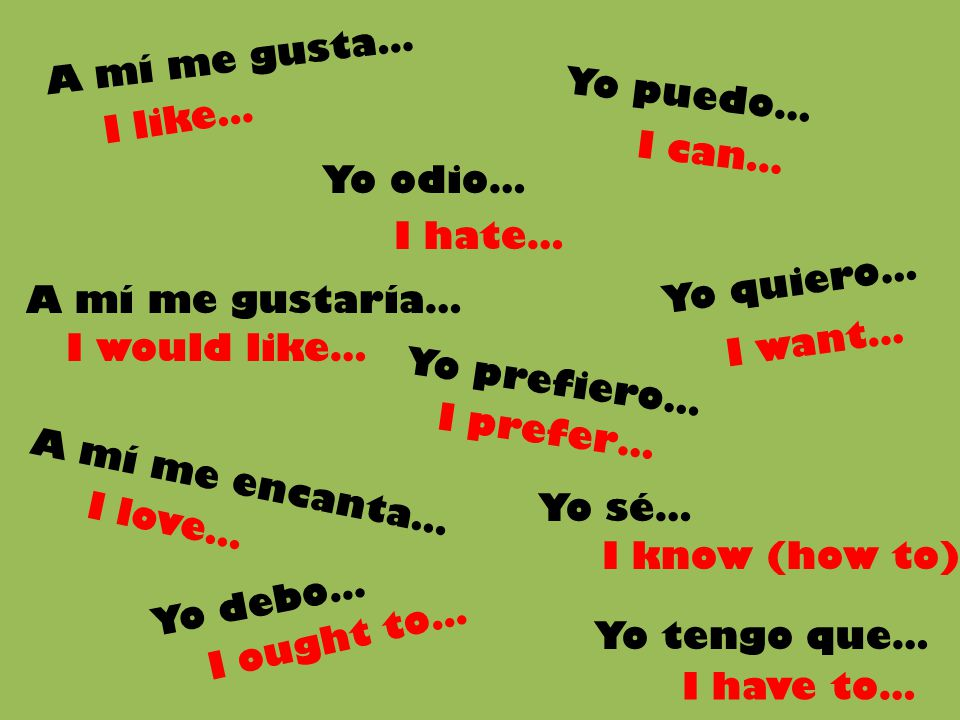 A mí me gusta… Yo debo… Yo quiero… Yo prefiero… Yo tengo que… Yo puedo… Yo odio… Yo sé… I like… I would like… I ought to… I hate… I prefer… I can… I k