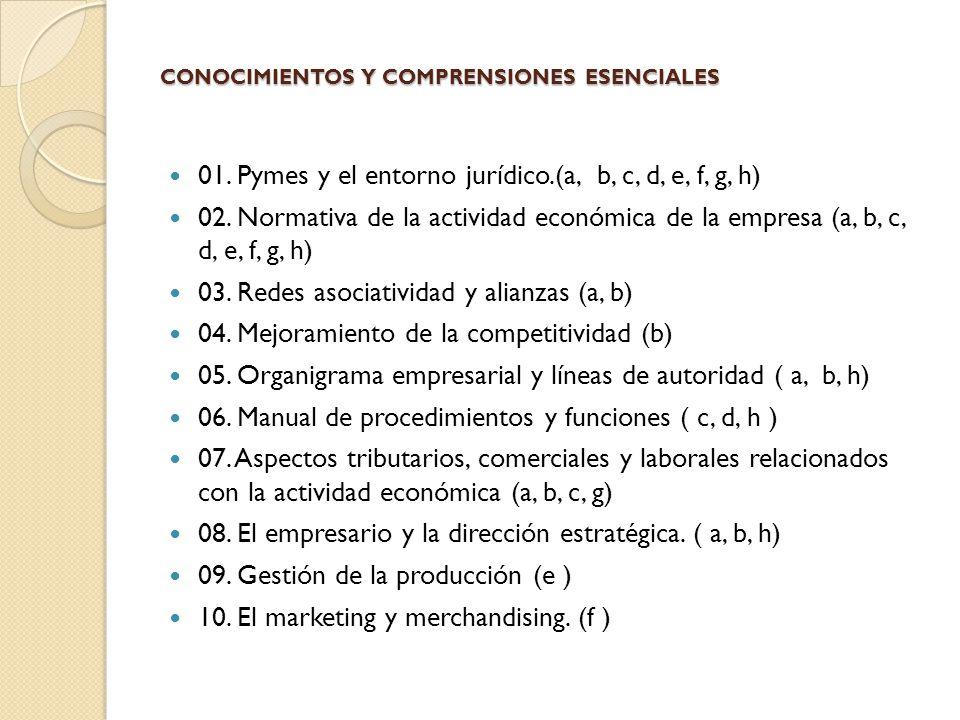 CONOCIMIENTOS Y COMPRENSIONES ESENCIALES 01. Pymes y el entorno jurídico.(a, b, c, d, e, f, g, h) 02. Normativa de la actividad económica de la empres