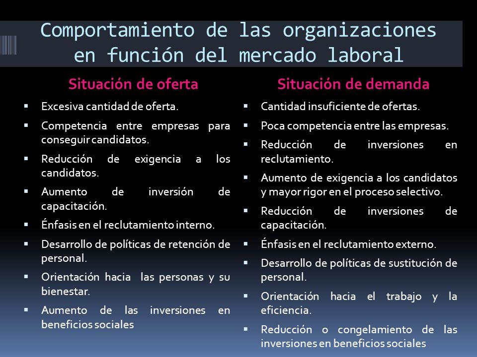 Comportamiento de las organizaciones en función del mercado laboral Situación de ofertaSituación de demanda  Excesiva cantidad de oferta.  Competenc