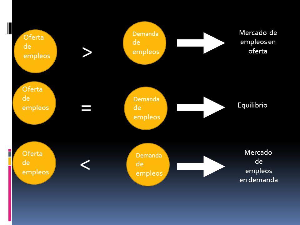 Oferta de empleos Oferta de empleos Demanda de empleos > = < Mercado de empleos en oferta Equilibrio Mercado de empleos en demanda Demanda de empleos