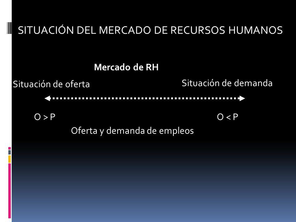 SITUACIÓN DEL MERCADO DE RECURSOS HUMANOS Oferta y demanda de empleos Situación de demanda Mercado de RH O > PO < P Situación de oferta
